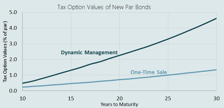 Tax Efficient Trading of Municipal Bonds