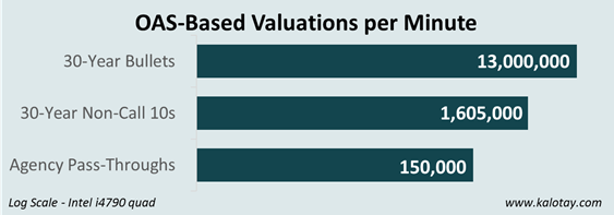 OAS-Based Valuations per Minute